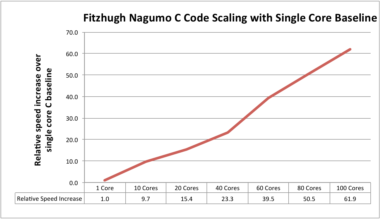 Final Report Numerical Algorithms Group Ltd Parallel