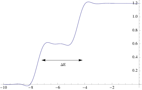Methfessel-Paxton Approximation to Step Function