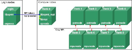 MPI Proxy